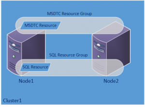 Clustered MSDTC Configuration