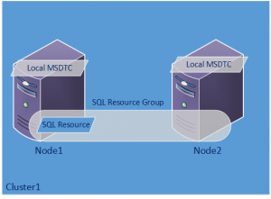 Local MSDTC Configuration with an FCI