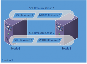 Each SQL Instance Gets its own MSDTC